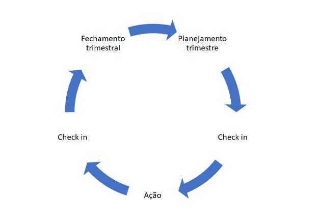 ciclo de OKR