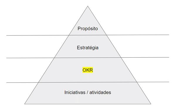 okr pirâmide